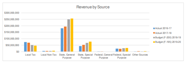Revenue by source chart for current and last three years