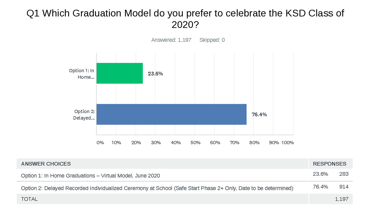Graduation Model Results from Senior and Family Survey